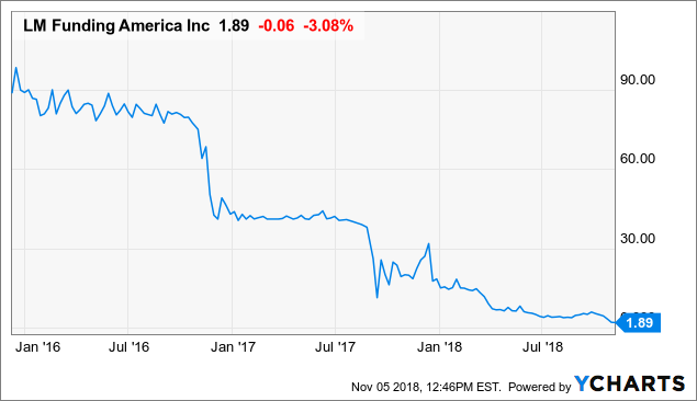 Lm funding america ipo