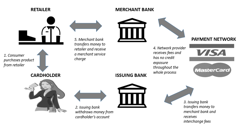 Visa: Money For Nothing - Visa Inc  (NYSE:V) | Seeking Alpha