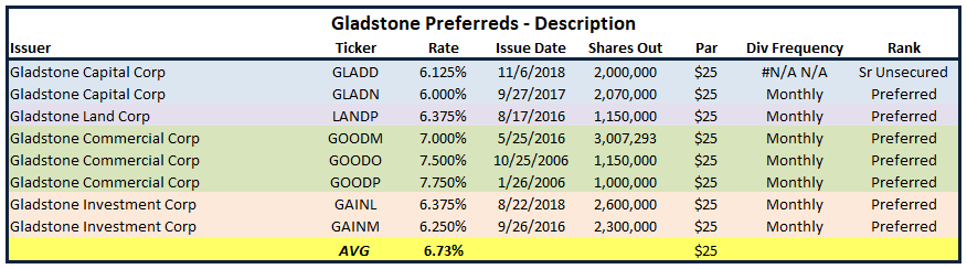 Will 6 125% From GLAD Make You Happy? - Gladstone Capital