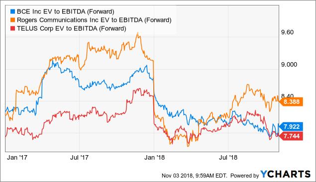BCE vs its peers: EV to EBITDA