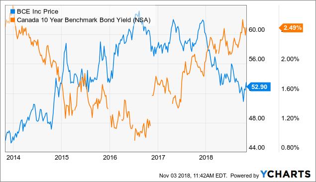 BCE vs 10-year bond yield