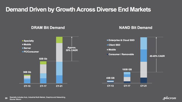 Micron demand diversification cyclicality