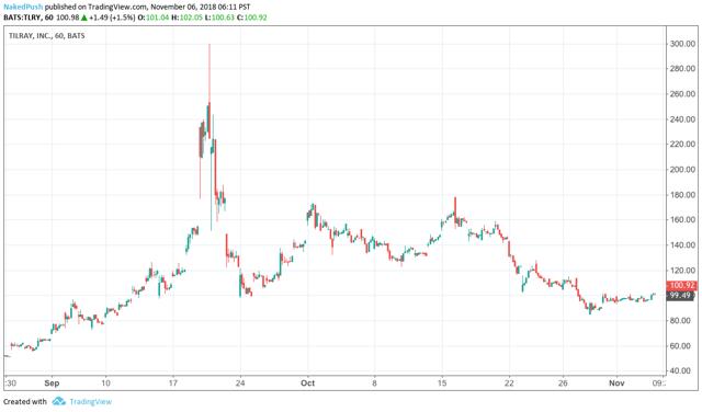 Tilray Daily Stock Chart