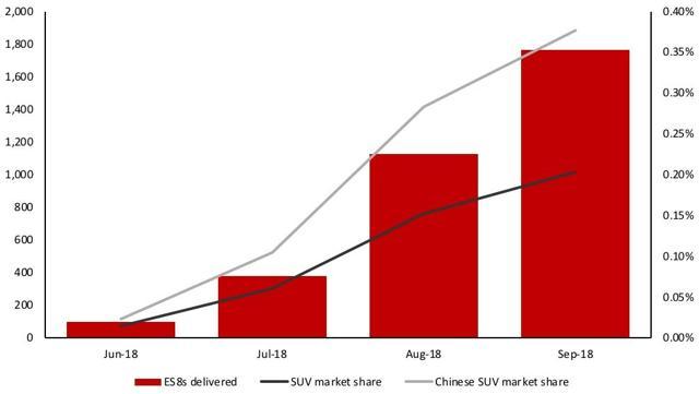 NIO SUV market share China