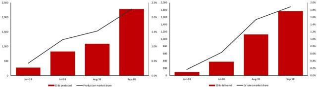 NIO China market share EV
