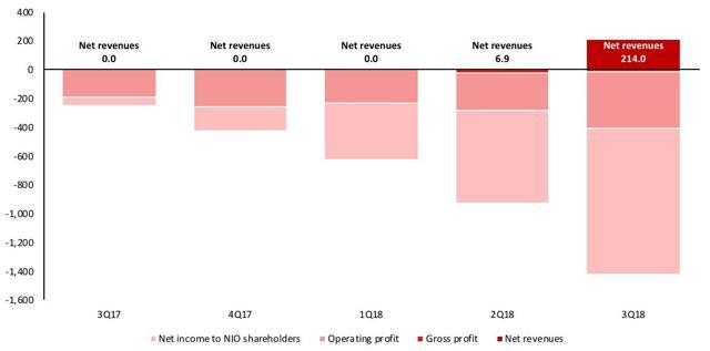 NIO revenues profits