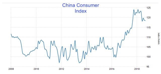 China Confidence Index