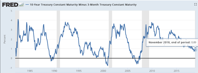 Spread between 10-yrs and 3-months treasury bond