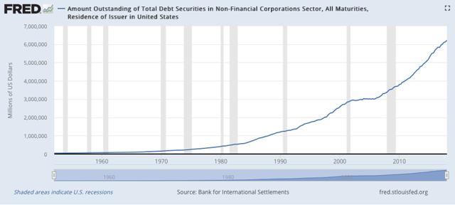 US total debts amounts
