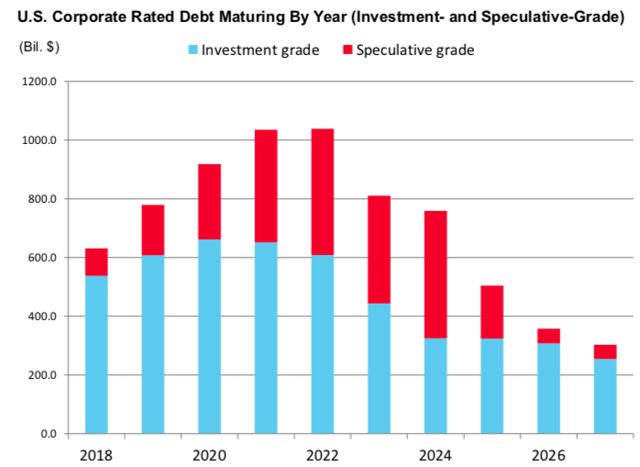 U.S. Corporate Rated Debt Maturing Schedule