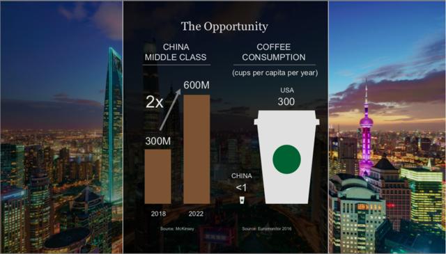 SBUX coffee consumption