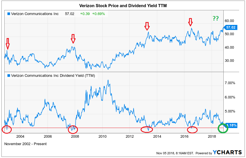 Buy Verizon While Dividend Yield Is Still Over 4 Verizon