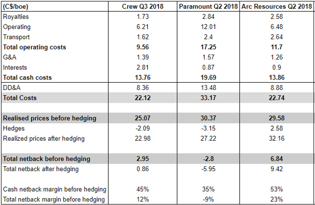 Crew Energy Q3 2018 netbacks compared with Paramount Resources and Arc Resources