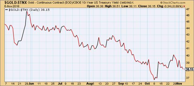 Gold vs. 10-Year Treasury Yield Note Index