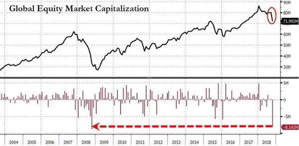 09 - Global equity market cap