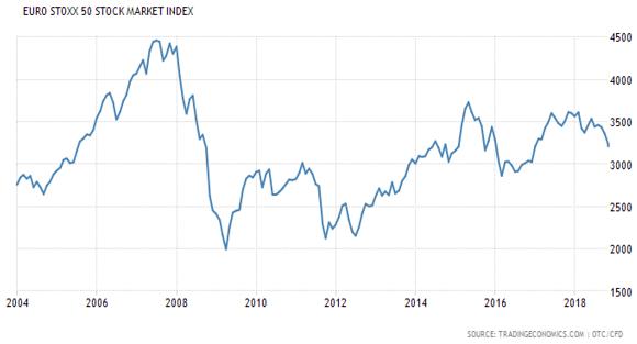 Euro Stoxx 50 Stock Market Index Chart