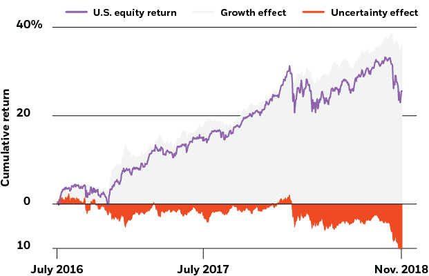 Estimated macro drivers of U.S. equity performance, 2016-2018