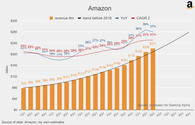 Amazon ttm revenue