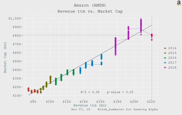 Amazon (<a href=