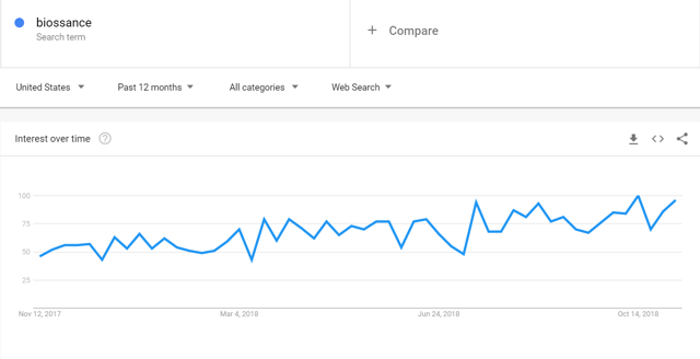 Google trends for biossance