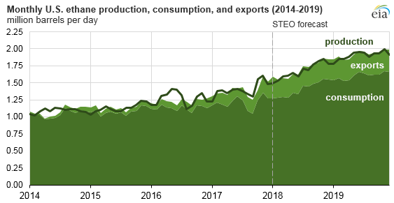 monthly U.S. ethane production, consumption, and exports, as explained in the article text