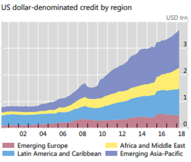 BIS data show the strong increase of US Dollar denominated debt in emerging markets