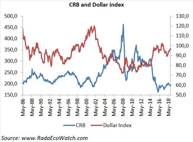 CRB and Dollar index inverse correlation is weighing on emerging markets