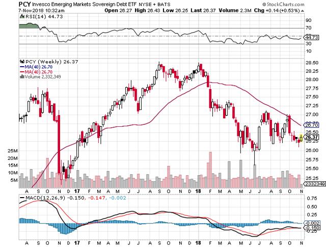 emergin markets bond ETF recovering but still in a downward trend