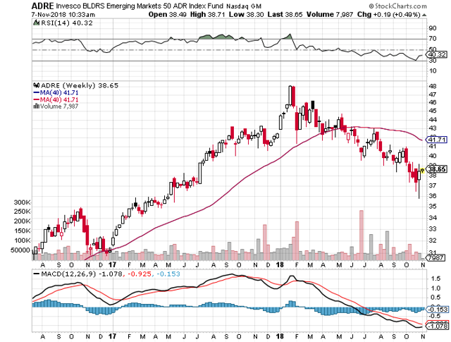 emerging markets equity ETF recovering but still in a downward trend