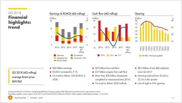 Shell 3Q 2018 Financial Summary