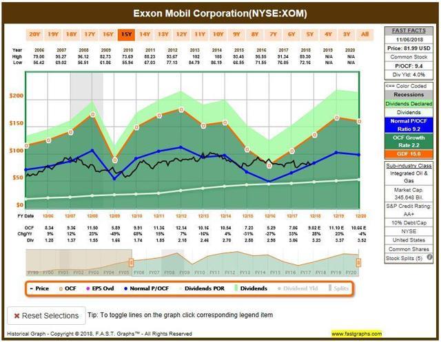 XOM FAST graph