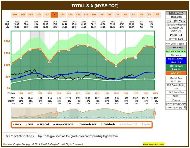 TOT FAST graph