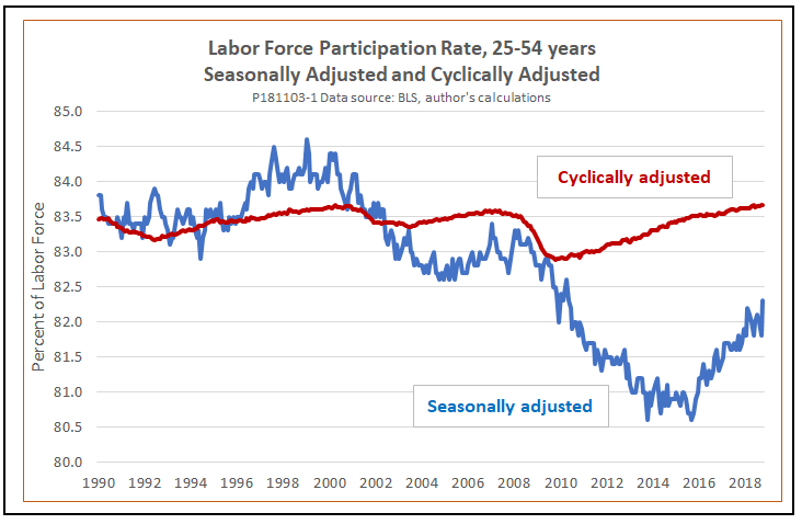 Take A Closer Look At Labor Force Participation Is It Really As