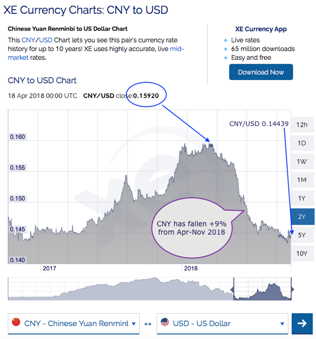 Graph showing weak Chinese currency against US currency over two years