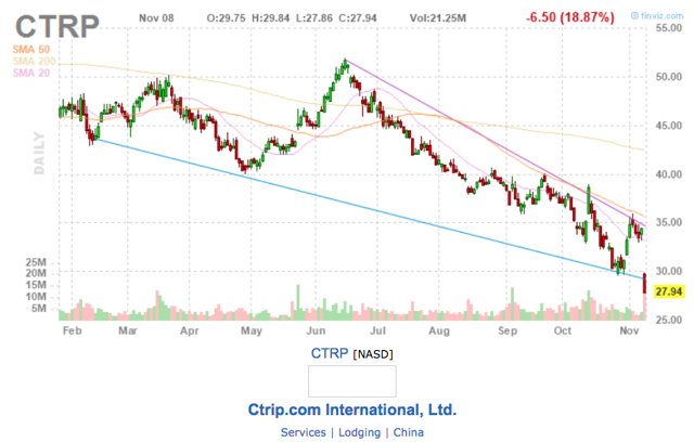 CTRP price chart showing a downward trend