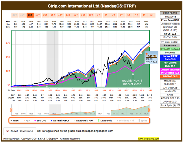 CTRP graph showing the stock is a bargain