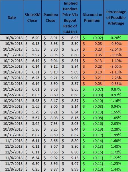 SiriusXM and Pandora Chart
