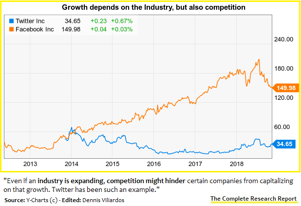 Facebook took advantage of social media growth. Twitter is rebounding just now