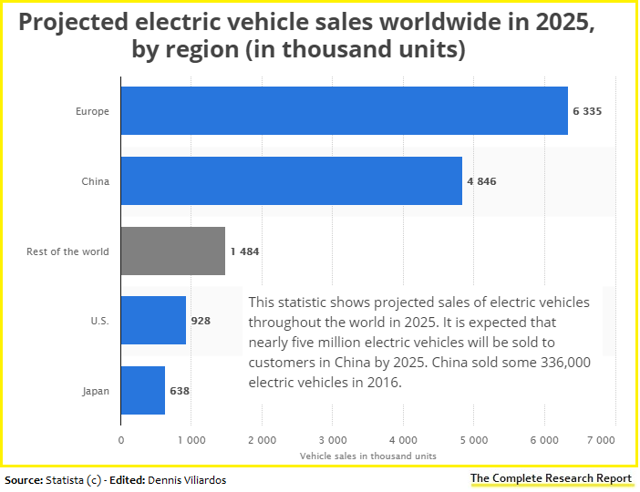 Projected electric vehicle sales worldwide in 2025, Germany, China