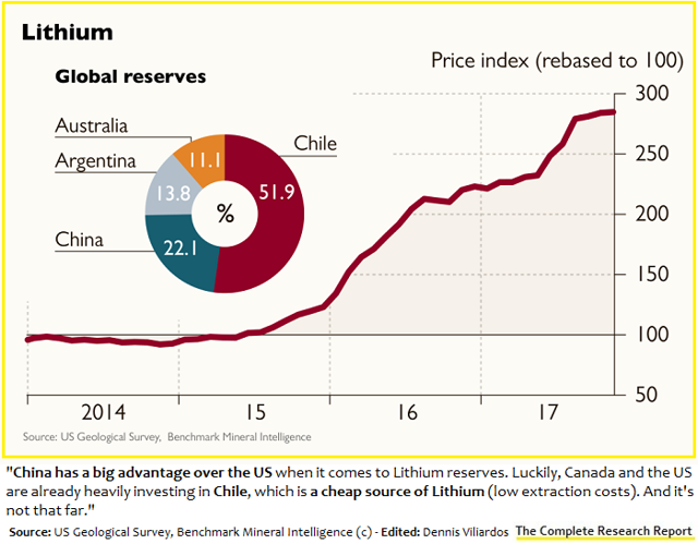 China and Chile have the largest lithium reserves