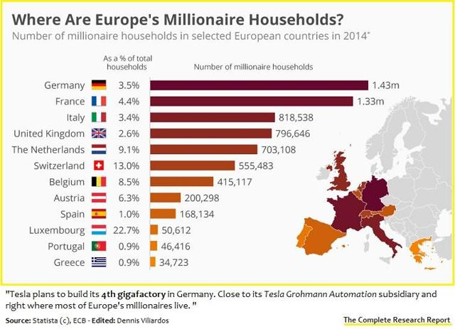 Germany has the most household millionaires in Europe