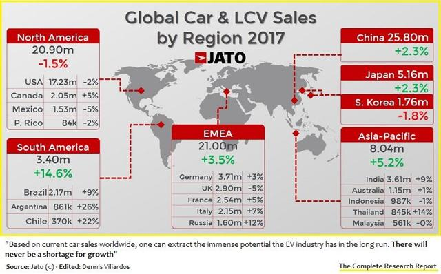 Global car sales and LCVs, 2017