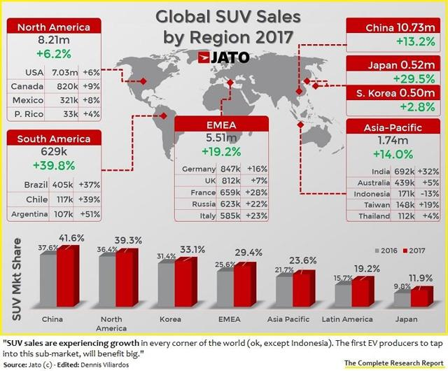 Global SUV sales by region, 2017
