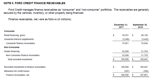 Ford Credit Finance Receivables