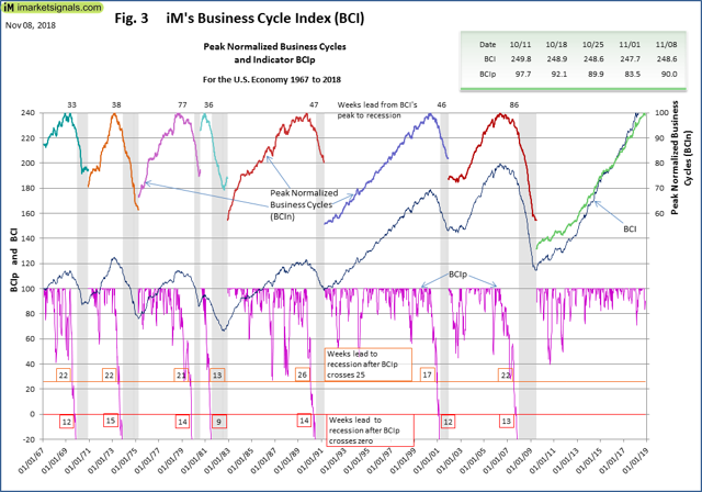 https://imarketsignals.com/bci business cycle index