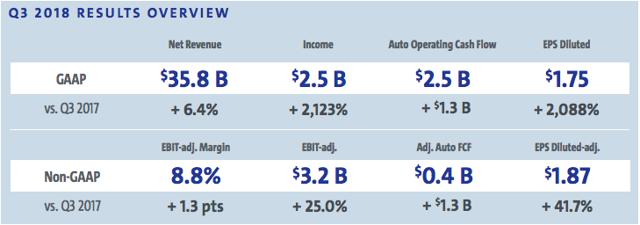 General Motors Q3 Results
