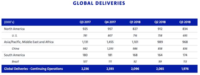 GM Global Deliveries