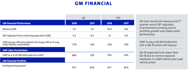 GM Financial Results