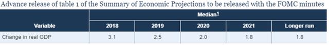 gdp forecast 2019