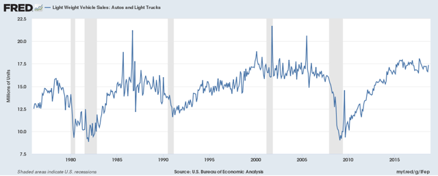 auto and light truck sales